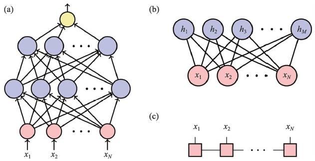 量子纠缠:从量子物质态到深度学习-集智俱乐部