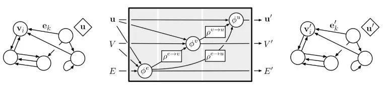 DeepMind开源图网络库,解决关系推理问题新利器!-集智俱乐部
