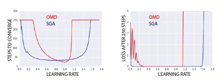 论文解读:辛梯度优化——多人博弈纳什均衡的全新解法-集智俱乐部