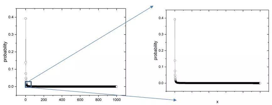 解读幂律分布与无标度网络 | 长文综述-集智俱乐部