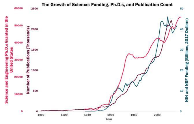 科学会终结吗?为何科研投入越来越多,重大成果的产出却越来越少?-集智俱乐部
