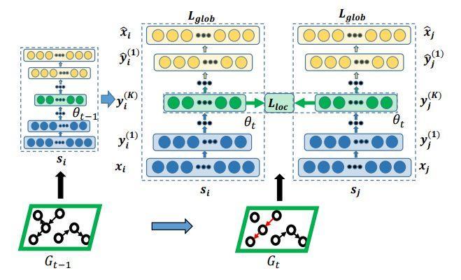 前沿论文综述:如何把一系列随时而变的网络放到一个特征空间下比较?-集智俱乐部