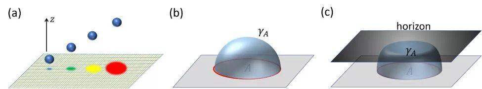 Nature Physics 前沿:引力来自量子信息吗?-集智俱乐部