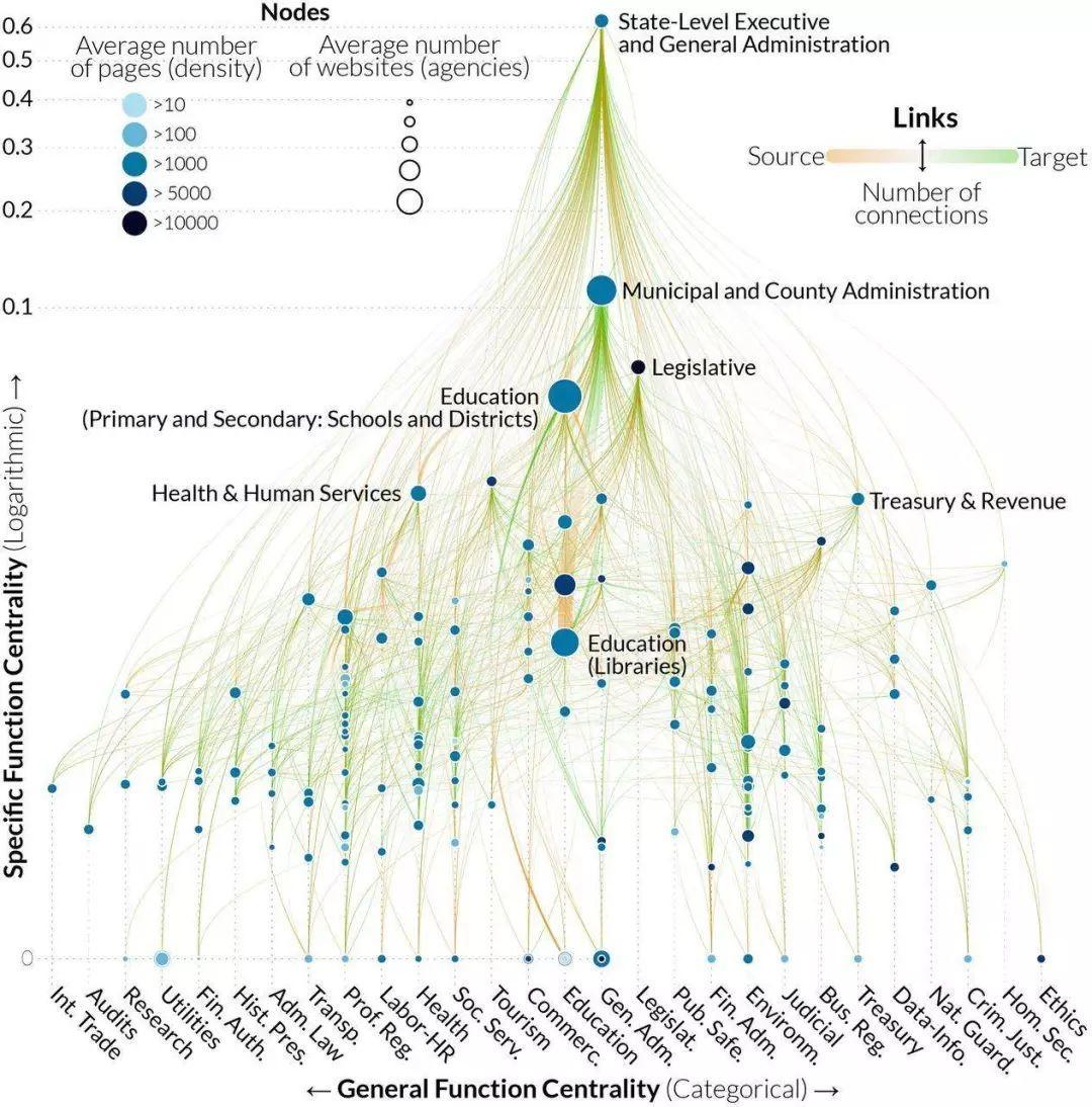 """PNAS:看数字轨迹如何揭秘美国政府""""隐秘""""的职能结构-集智俱乐部"""