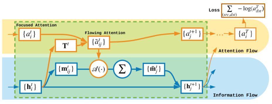 前沿论文解读:图网络上的注意力流-集智俱乐部