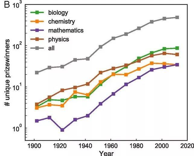 PNAS:科学奖项指数增长,为什么获奖者却总是那几个人?-集智俱乐部