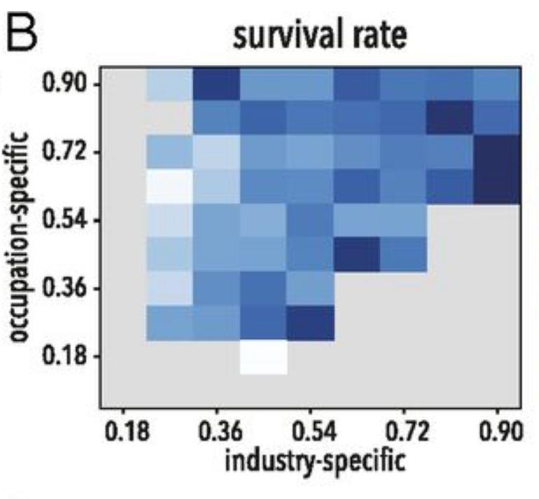 PNAS刊文揭秘三千万员工大数据:初创公司要想生存,就应该这样招人!-集智俱乐部