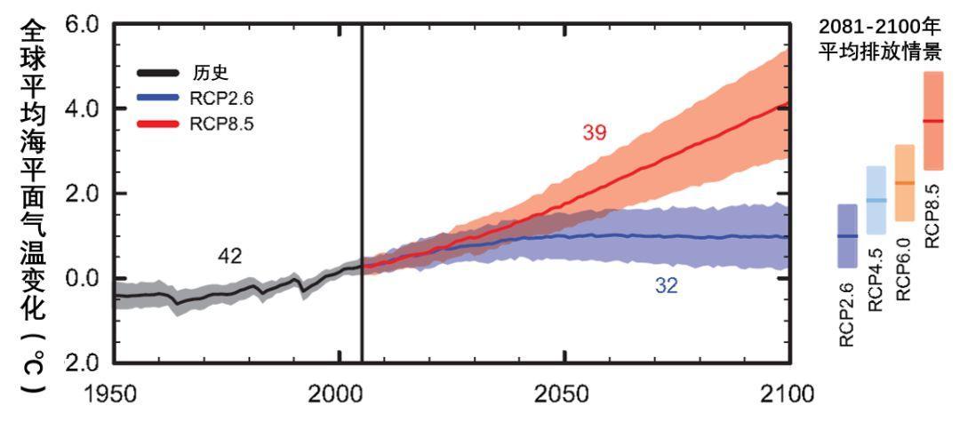 全球气温升高1.5°C还是2°C,这个世界大不同-集智俱乐部