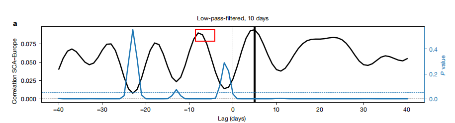 东边日出西边雨:极端天气网络中的长程关联与超指数分布-集智俱乐部