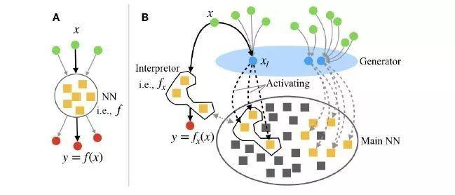"""纤维丛理论解决神经网络的""""灾难性遗忘""""问题-集智俱乐部"""