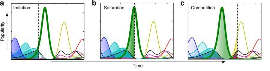 Nature通信:大规模集体注意力的加速动力学-集智俱乐部