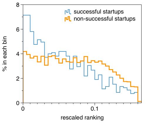 如何用网络科学预测创业公司未来成败?-集智俱乐部