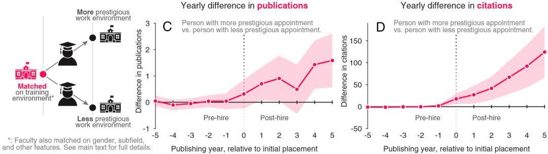 PNAS:二十万篇论文揭露科研产出与名校声望的关系-集智俱乐部