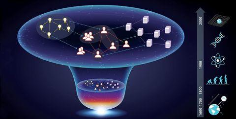 Science经典综述文章:什么是科学学-集智俱乐部