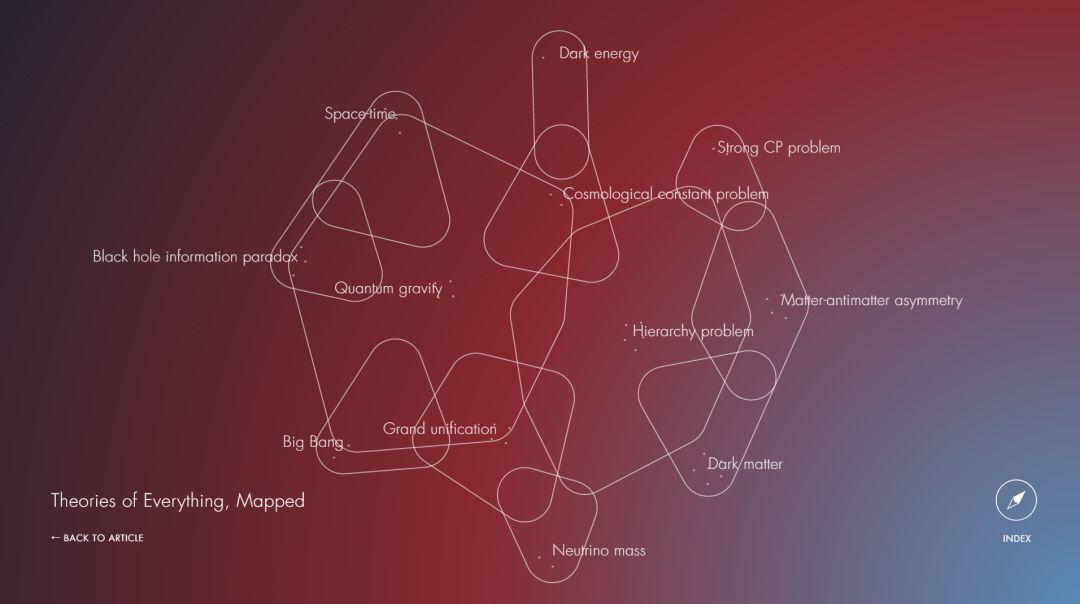 比物理定律更接近宇宙真相的,是弦理论图景-集智俱乐部