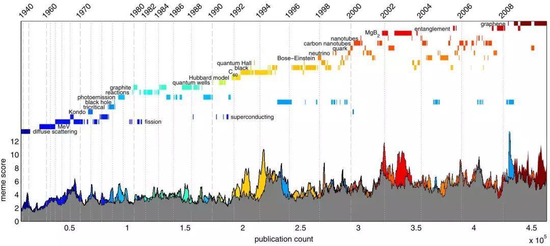 从4710万论文大数据,看科学概念如何演化和传播?-集智俱乐部