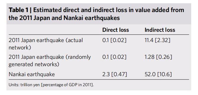 Nature子刊:自然灾害如何通过供应链冲击企业网络-集智俱乐部