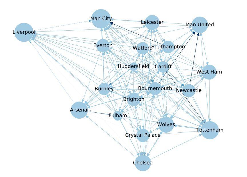看懂网络分析,成为高阶球迷-集智俱乐部