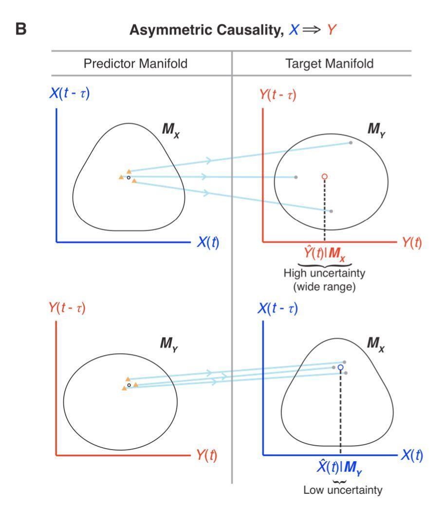 Science经典论文:如何检测复杂生态系统中的因果关系?-集智俱乐部