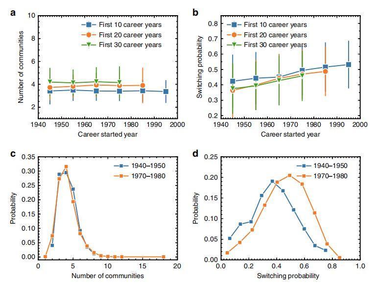 Nature通讯:科学家兴趣转移愈发频繁,但对科研生涯可能不利-集智俱乐部