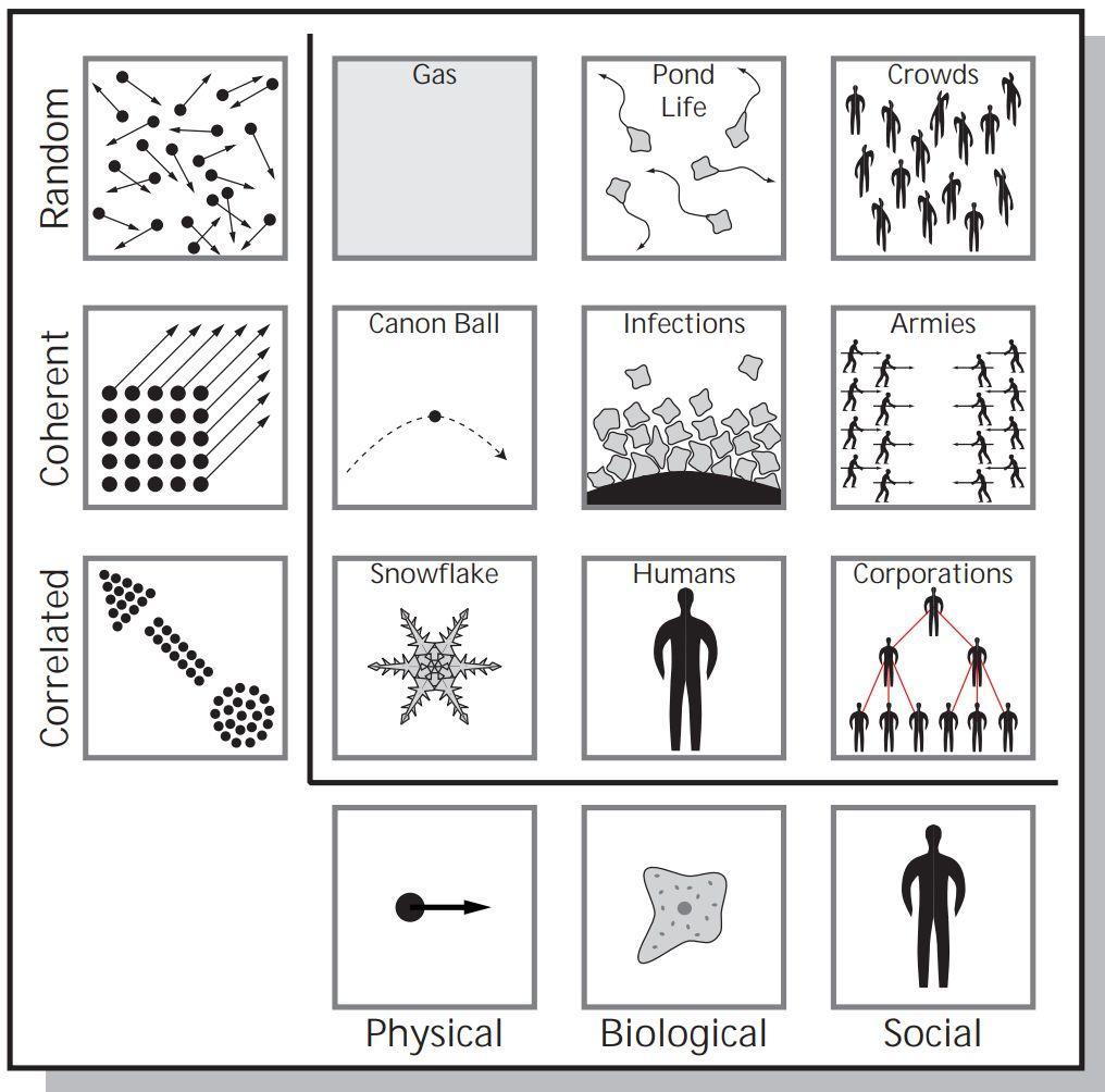 新英格兰复杂系统研究所长文综述:复杂系统科学及其应用-集智俱乐部
